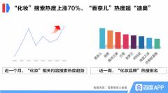 百度搜索大数据:消费回升趋势明显,企业迎营销窗口期